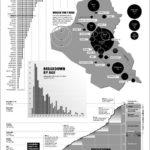 Iraq's Toll