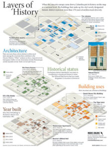 Information Graphic: Layers of History