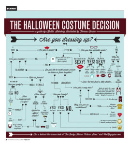 The Halloween Costume Decision