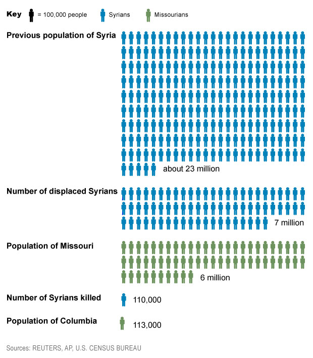 Syrian Population Infographic by Jaime Williams.